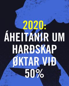 2020: Áheitanir um harðskap øktar við 50%